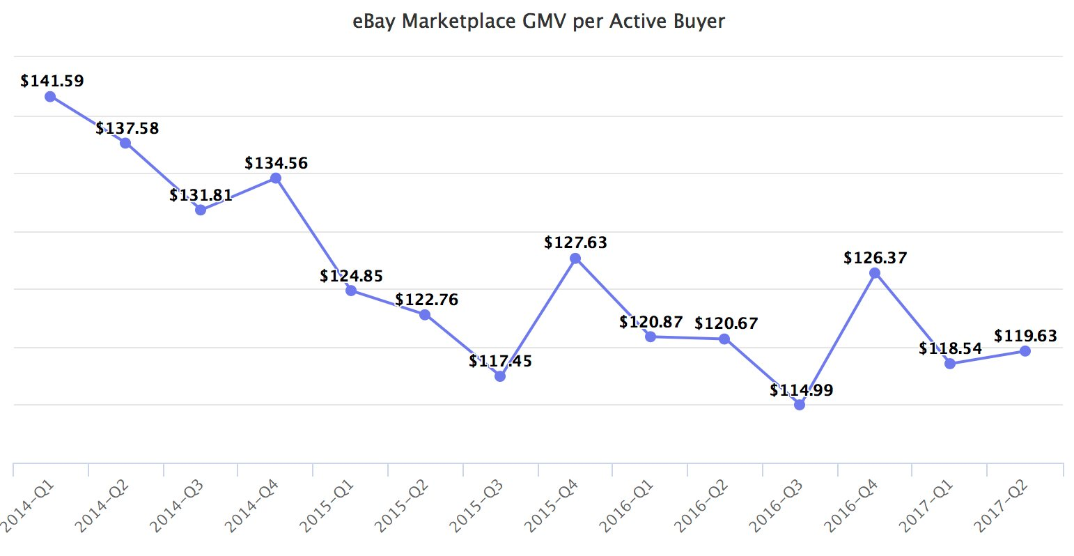 eBay Marketplace GMV per Active Buyer
