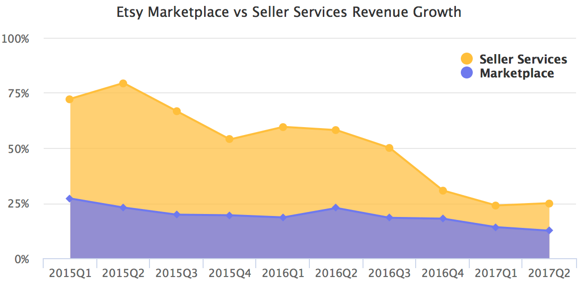 Etsy Marketplace vs Seller Services Revenue Growth