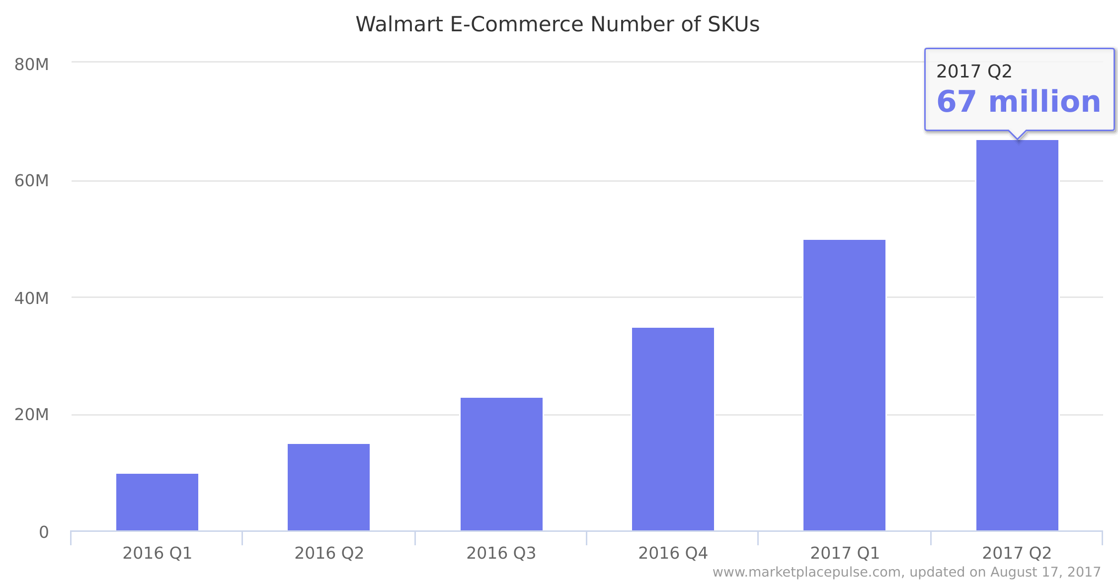 Walmart E-Commerce Number of SKUs