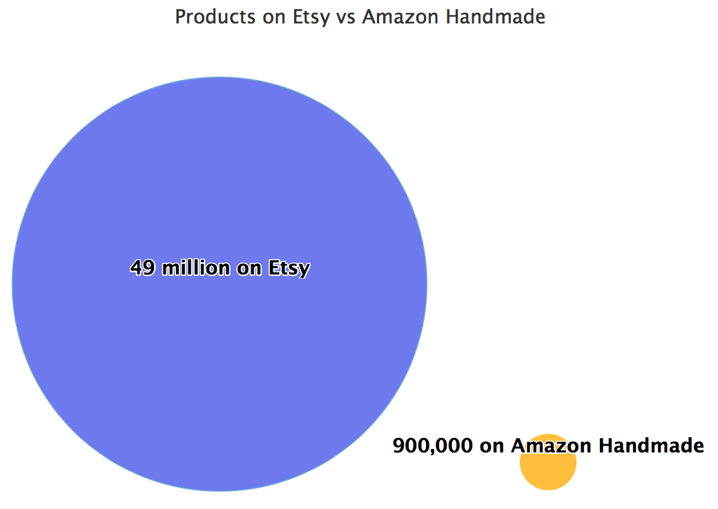 Products on Etsy vs Amazon Handmade