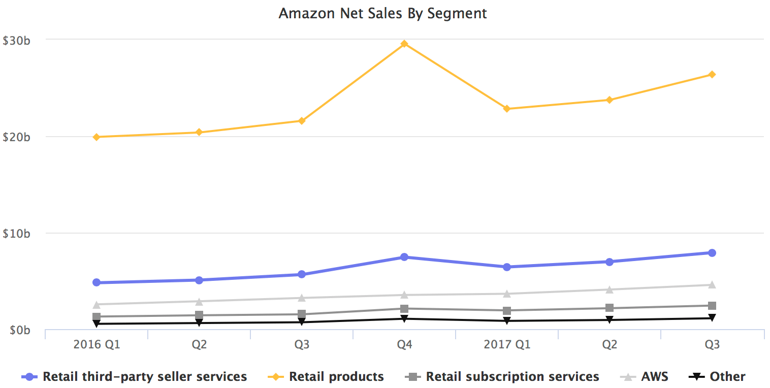 Amazon Net Sales By Segment