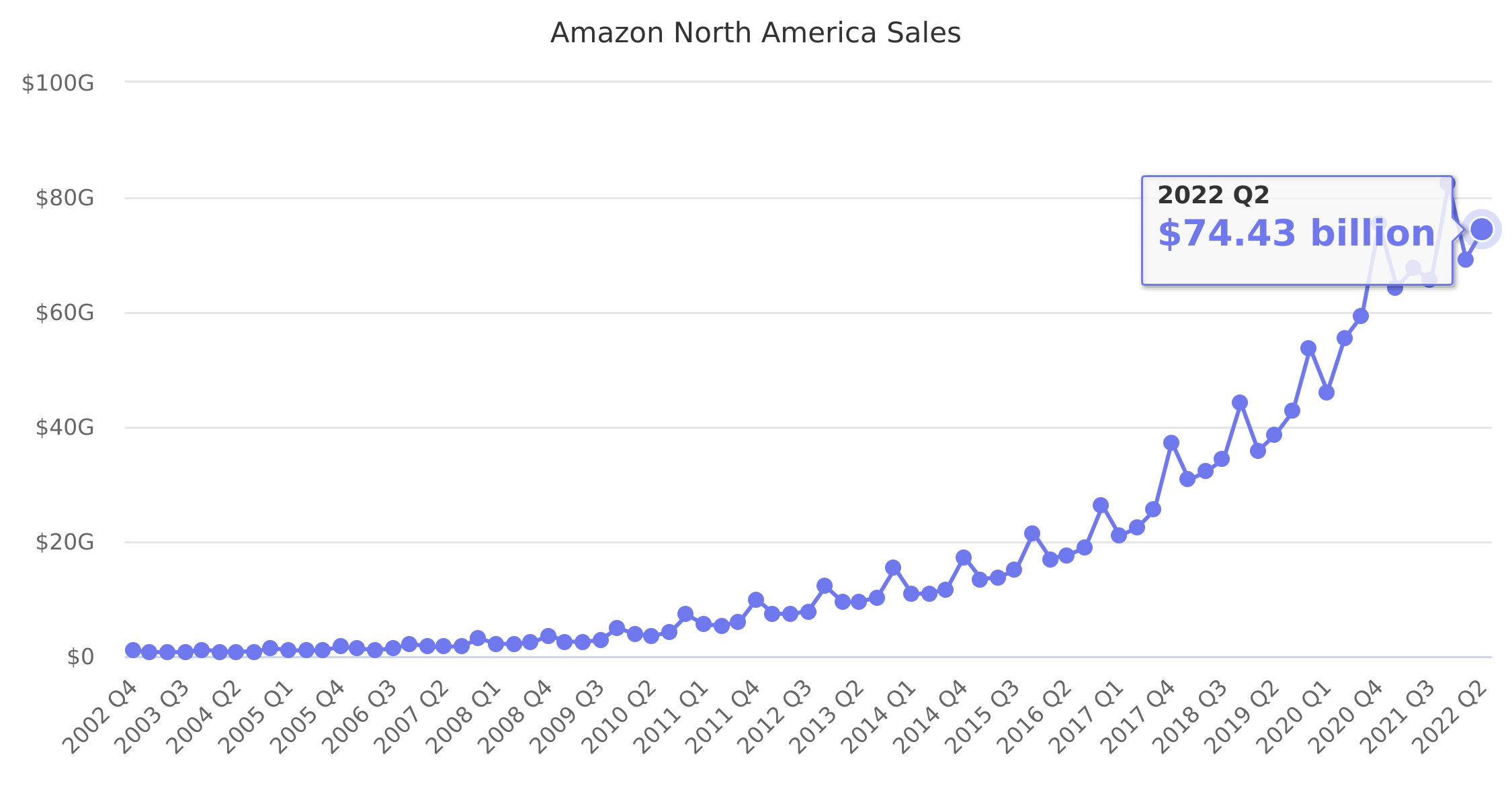 Amazon North America Sales 2002-2017
