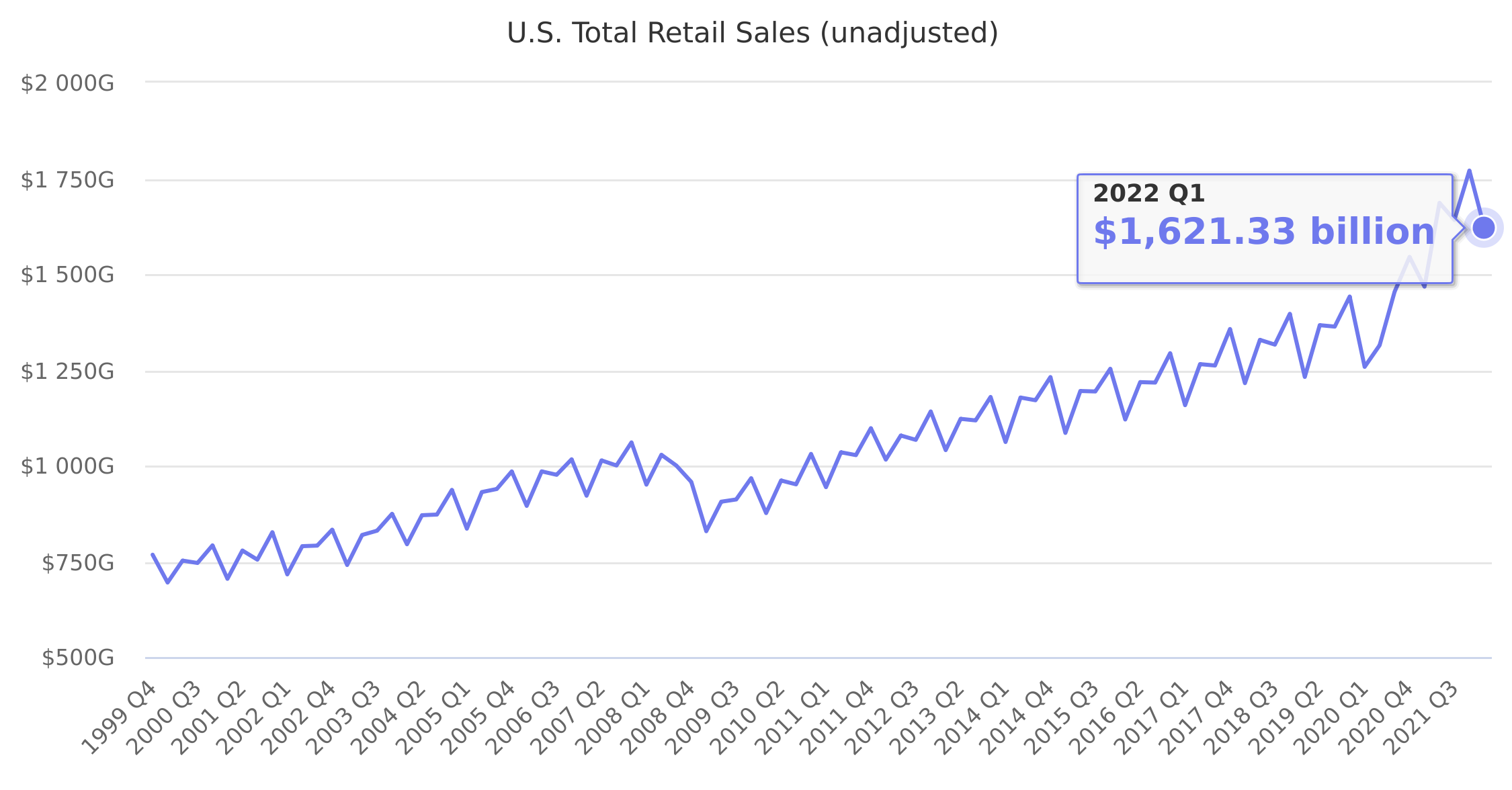 U.S. Total Retail Sales (unadjusted) 2008-2017