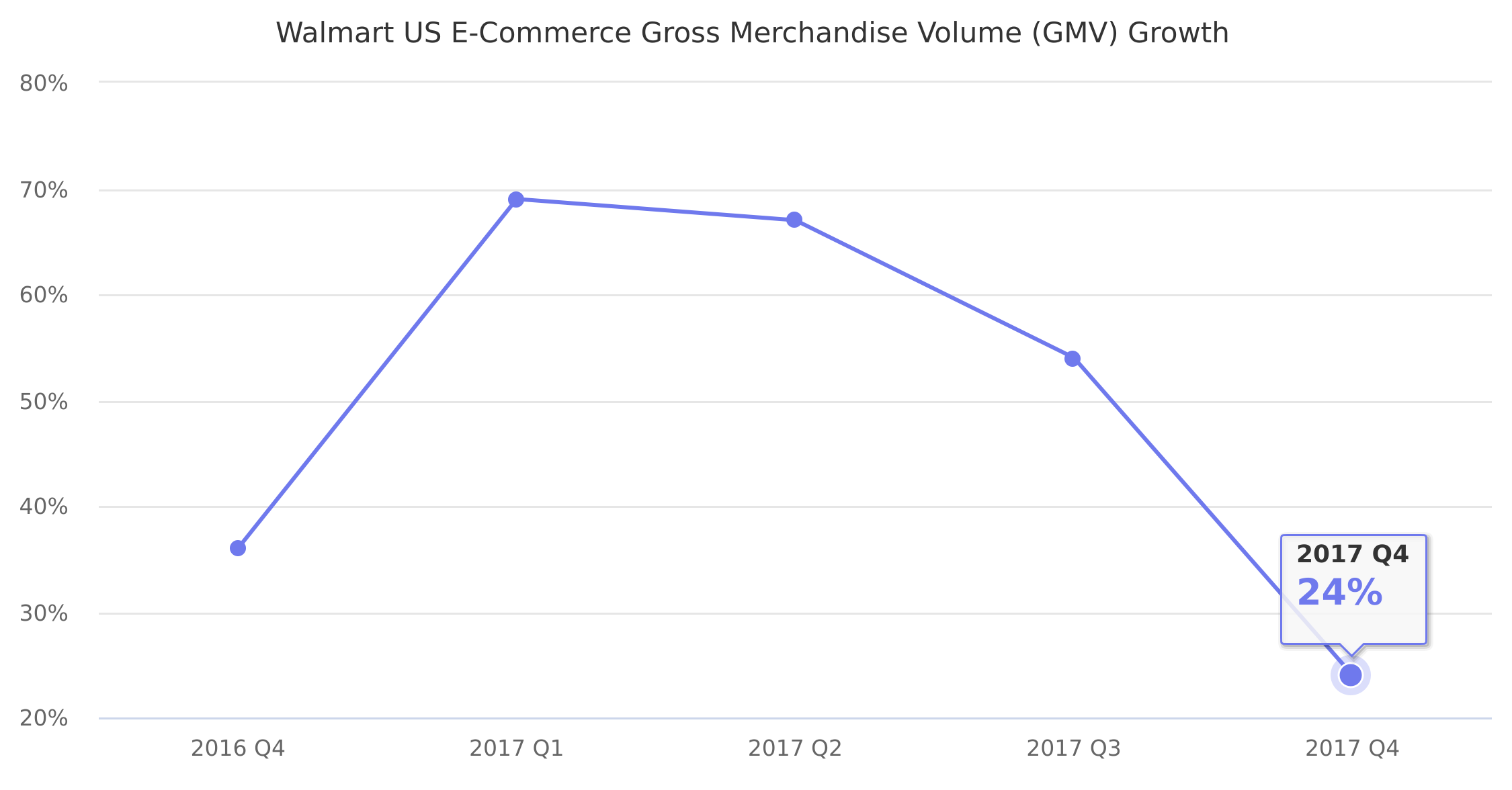 Walmart US E-Commerce Gross Merchandise Volume (GMV ...