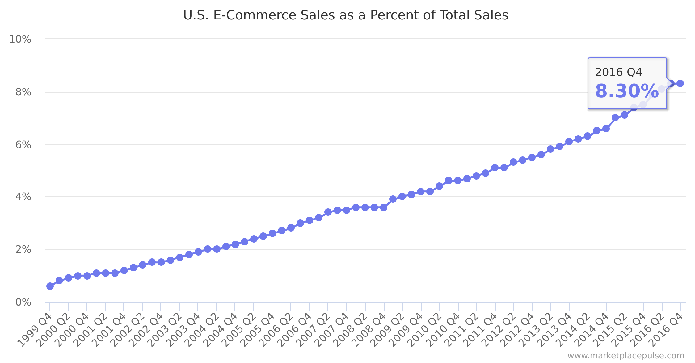 US E-commerce is now 8.3% up from 7.5% last year of total US retail volume