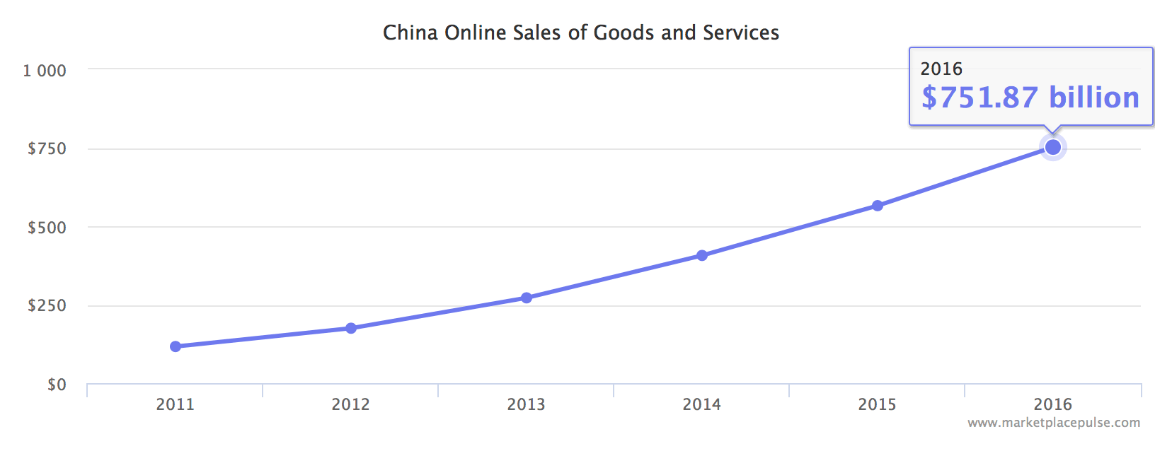 China e-commerce growth