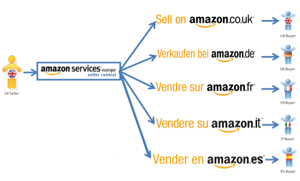 Amazon Pan-European Selling