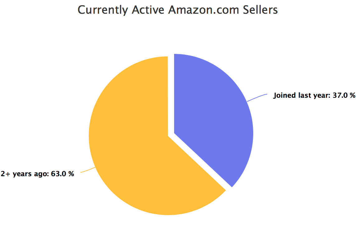 Currently active Amazon.com sellers