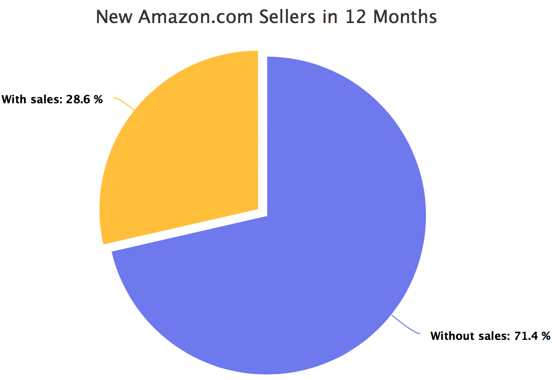 New Amazon.com sellers in 12 months
