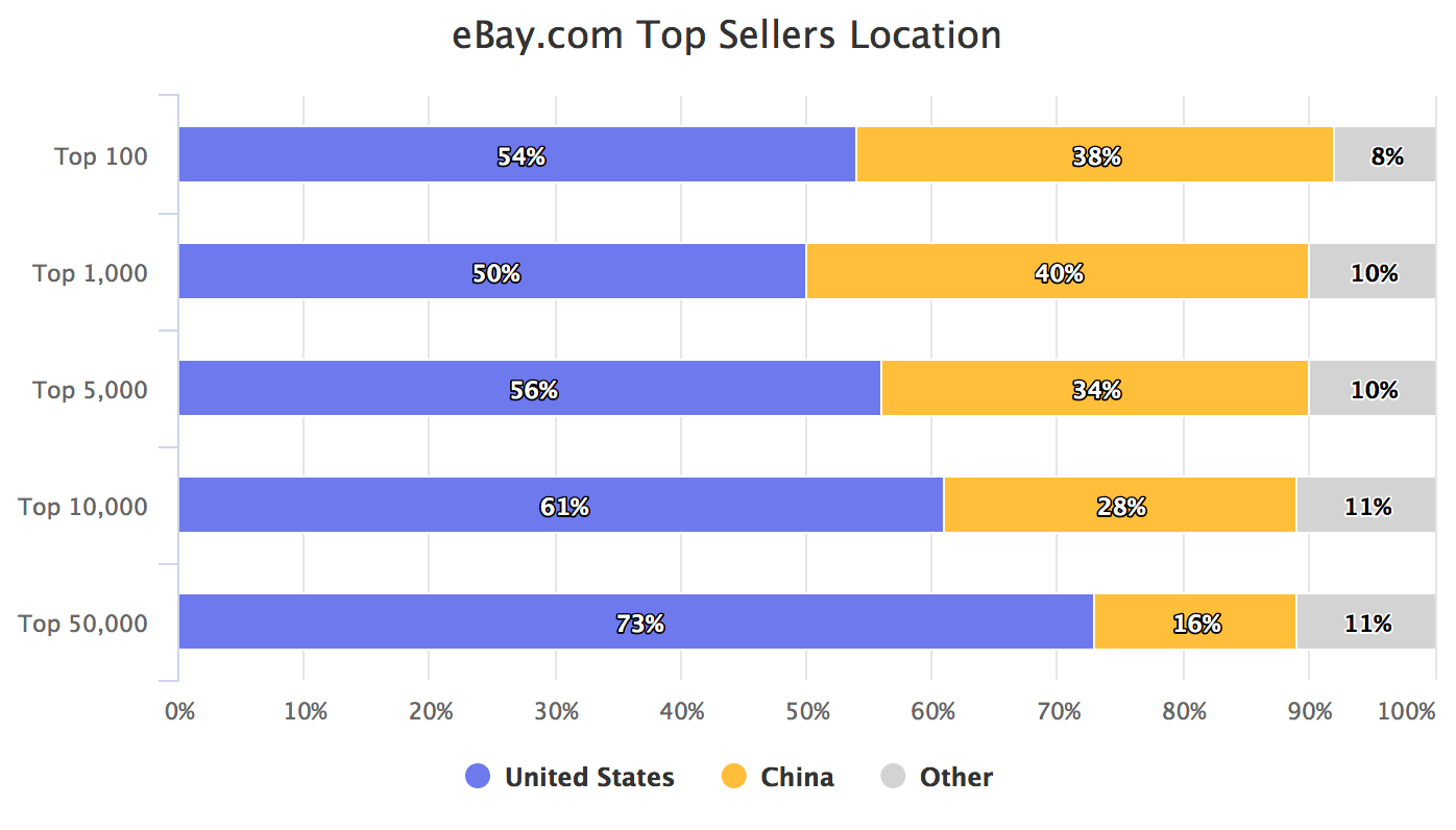 30 Of Top Ebay Com Sellers Are From China Marketplace Pulse