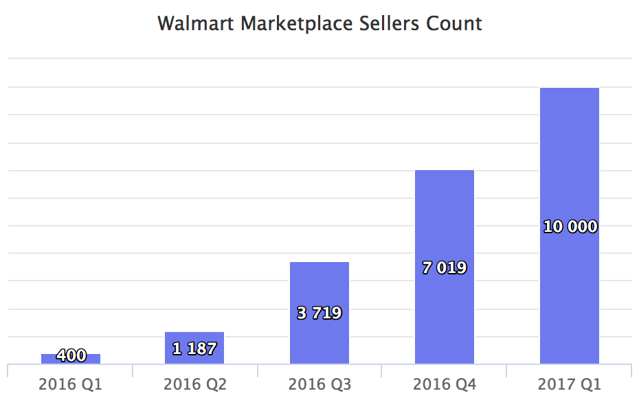 Walmart Marketplace number of sellers