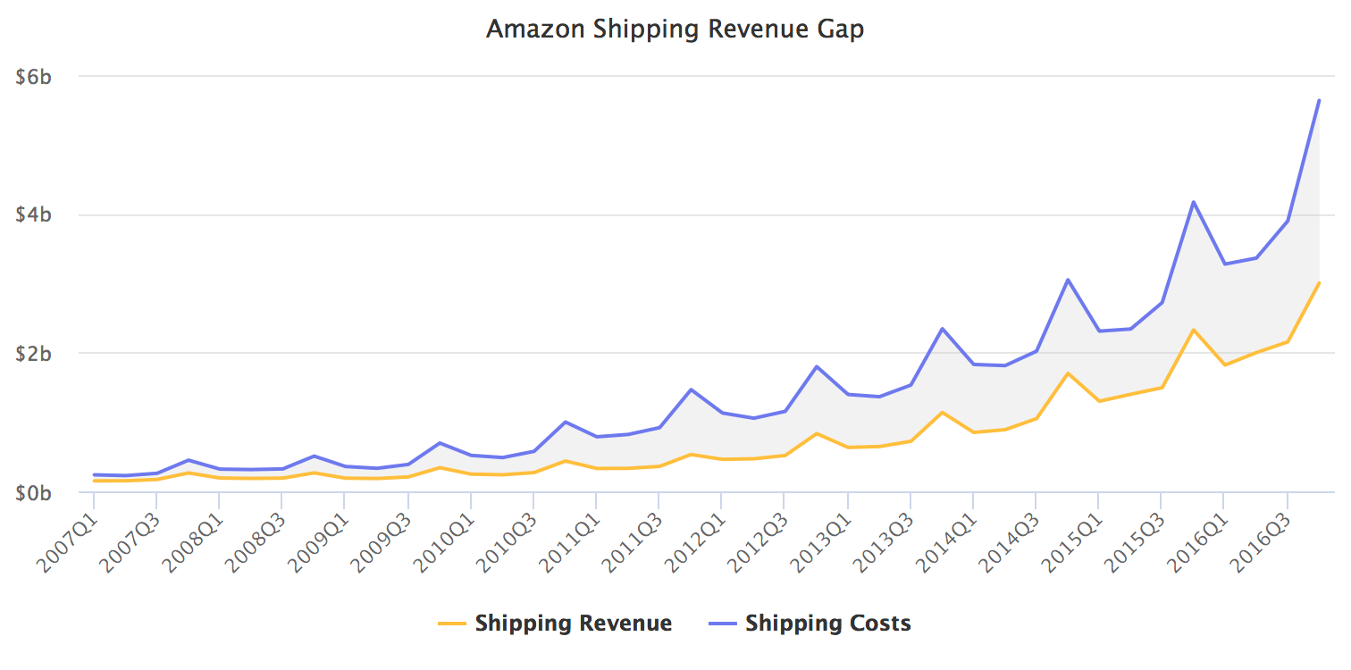 Amazon Shipping Revenue Gap