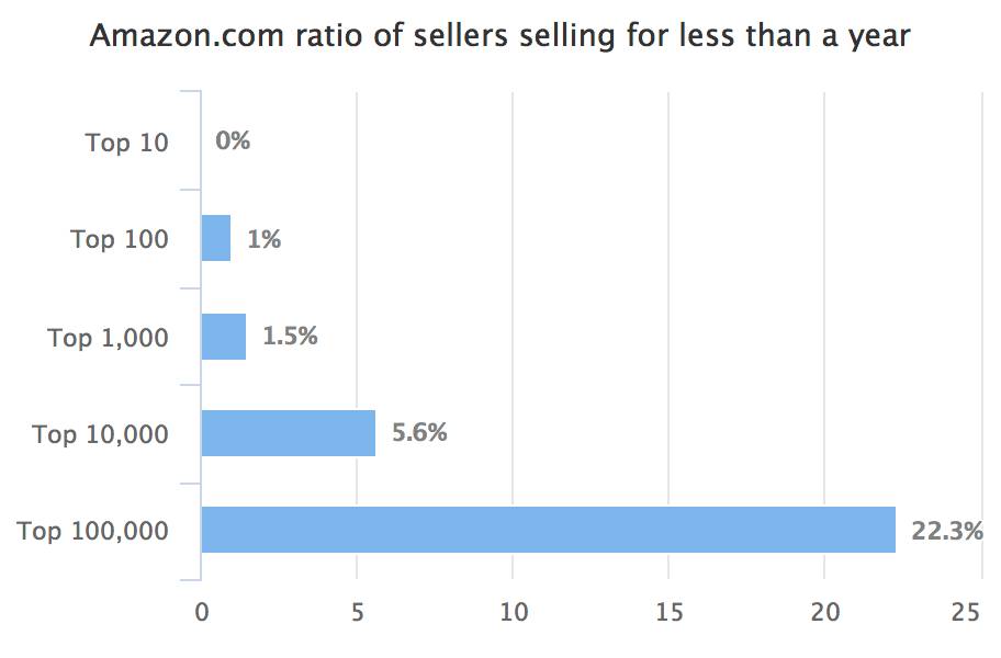 Amazon.com ratio of sellers selling for less than a year