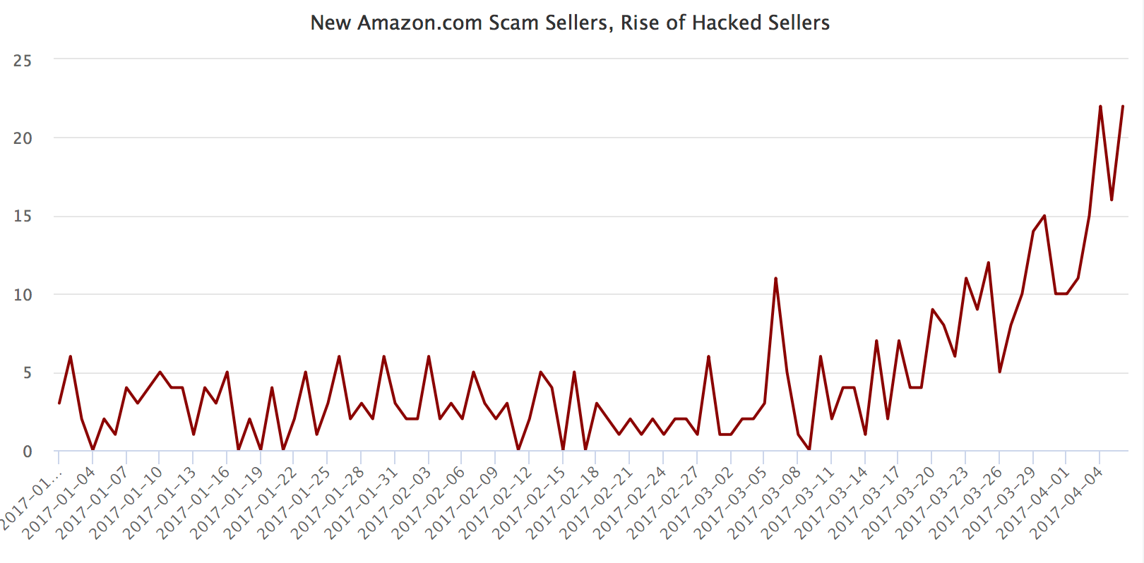 Amazon.com rise of hacked sellers