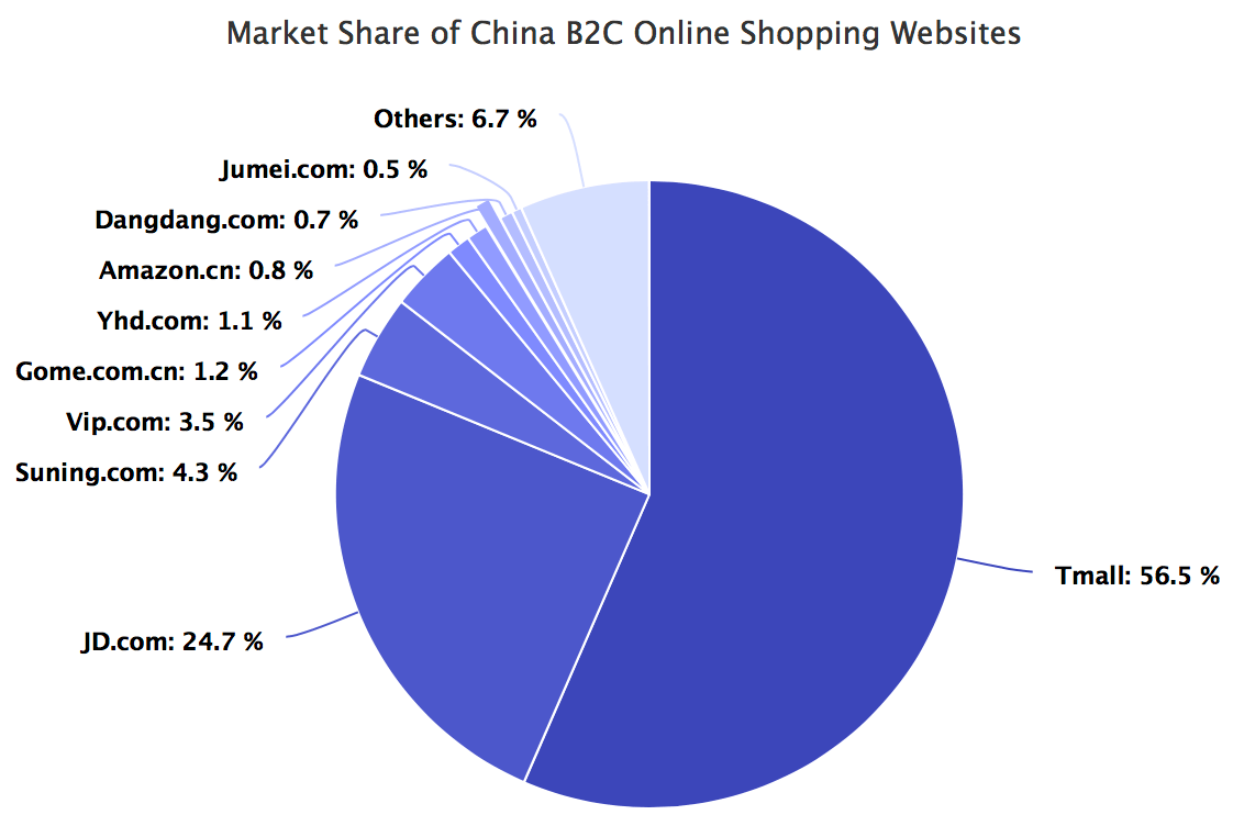 Market share of online shopping