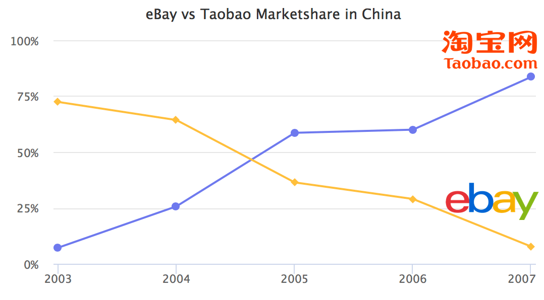 taobao vs ebay Alibaba vs aliexpress: how to import from china through the web  aliexpress is b2c, like amazon or ebay to buy as a wholesalers, you can head to alibaba.