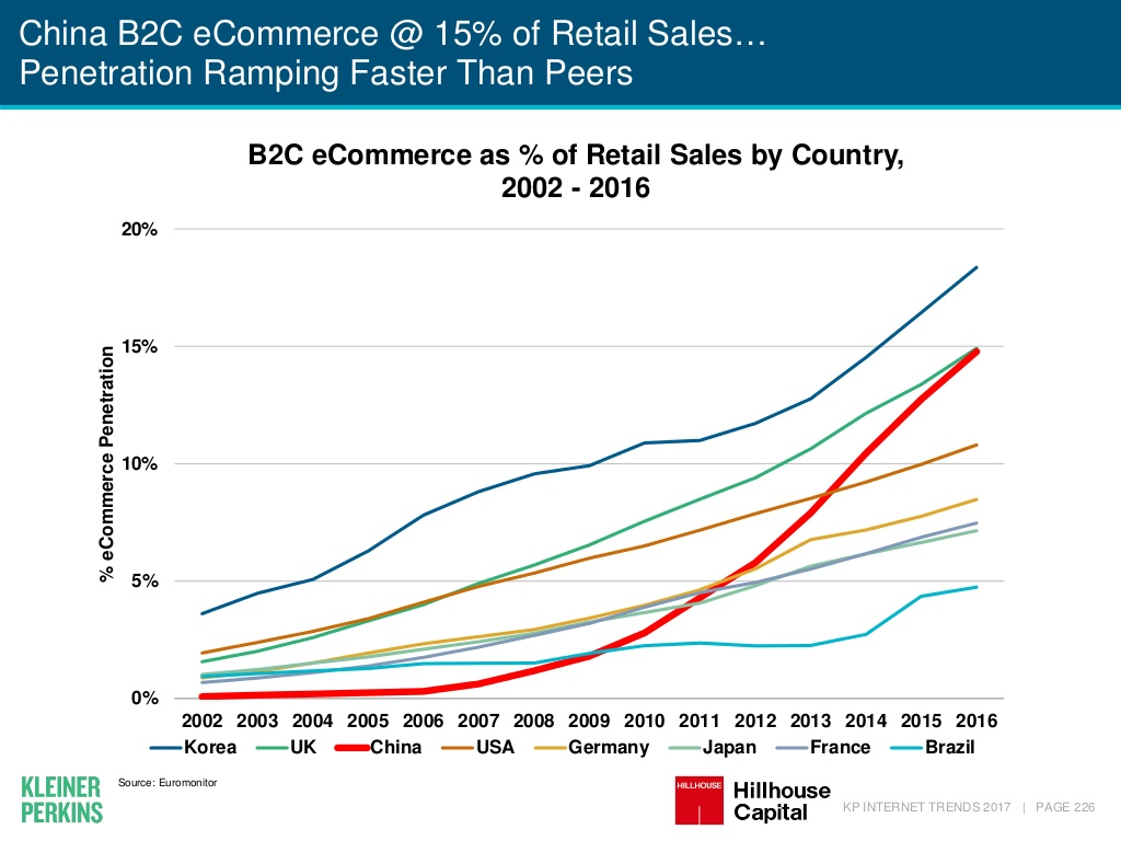 KPCB Mary Meeker Internet Trends China e-commerce penetration