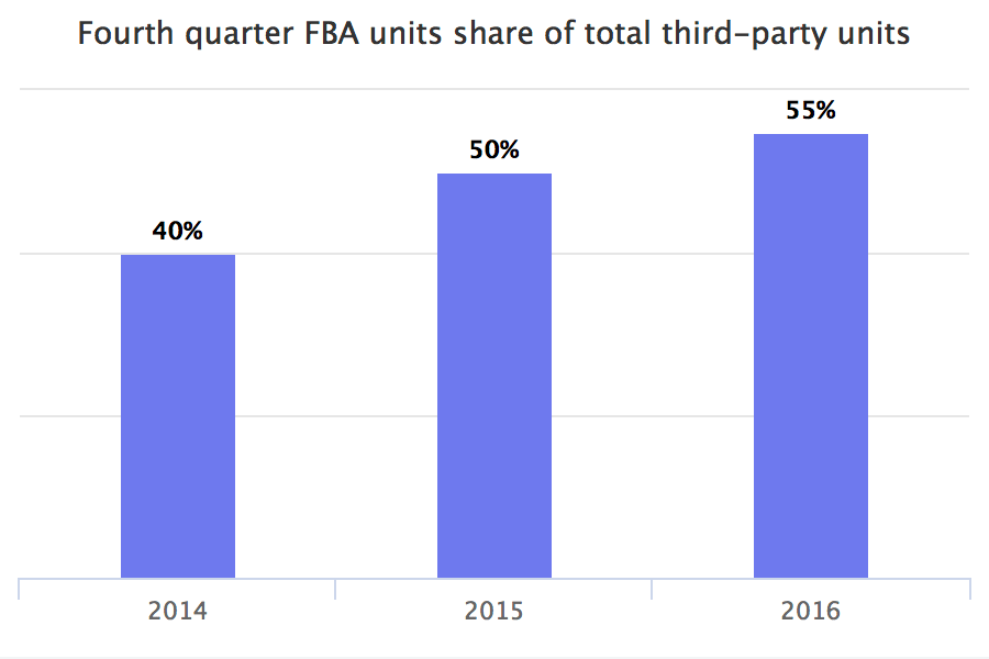 Fourth quarter FBA units share of total third-party units