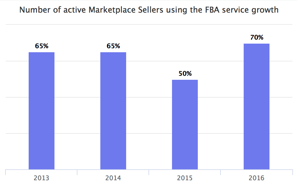 Number of active marketplace sellers using the FBA service growth