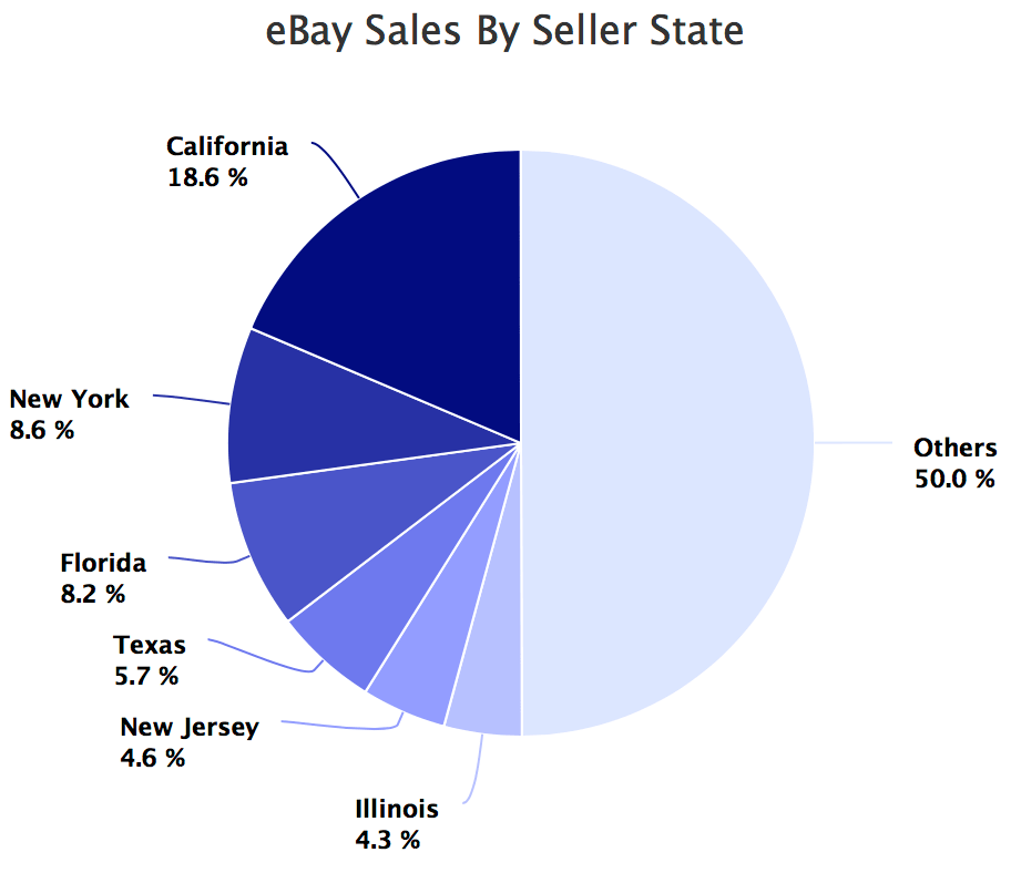 eBay Sales By Seller State