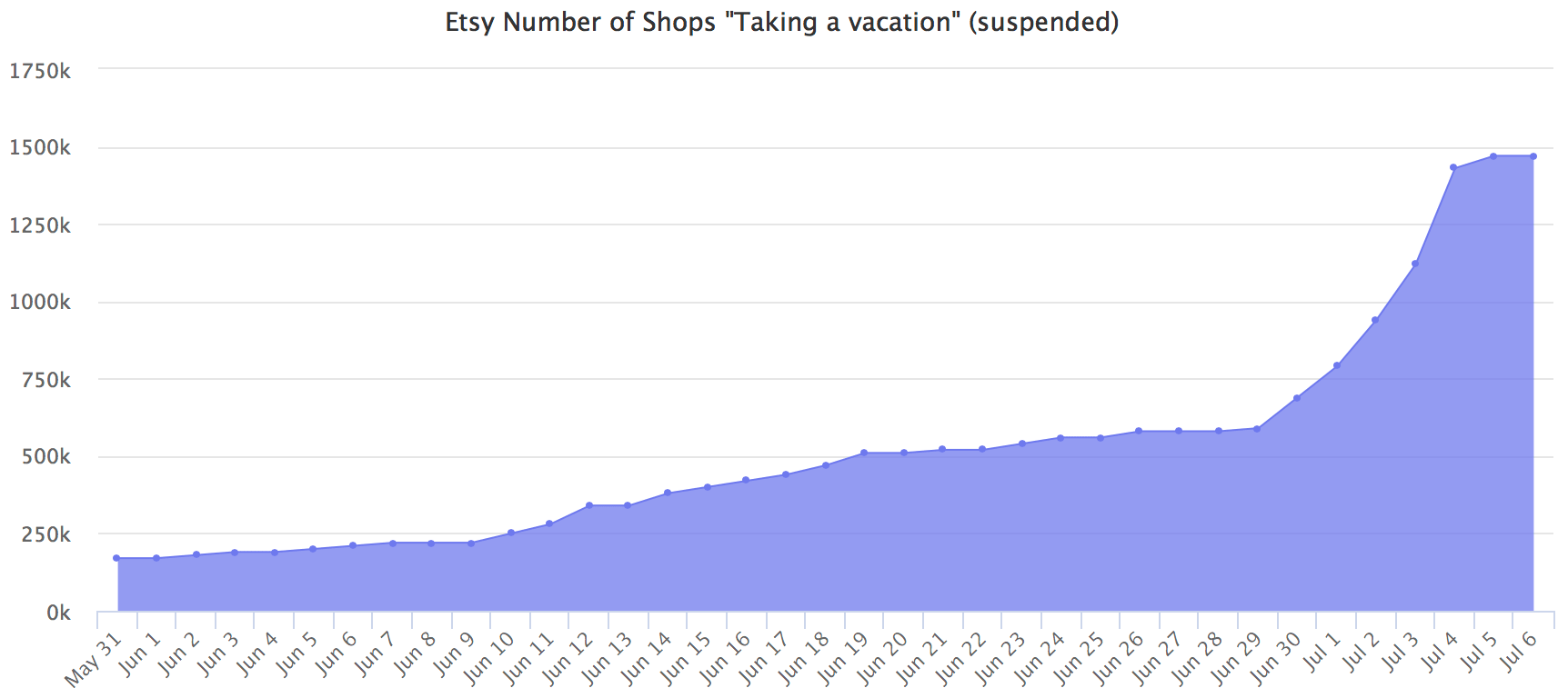 Etsy Number of Shops Taking a vacation (suspended)