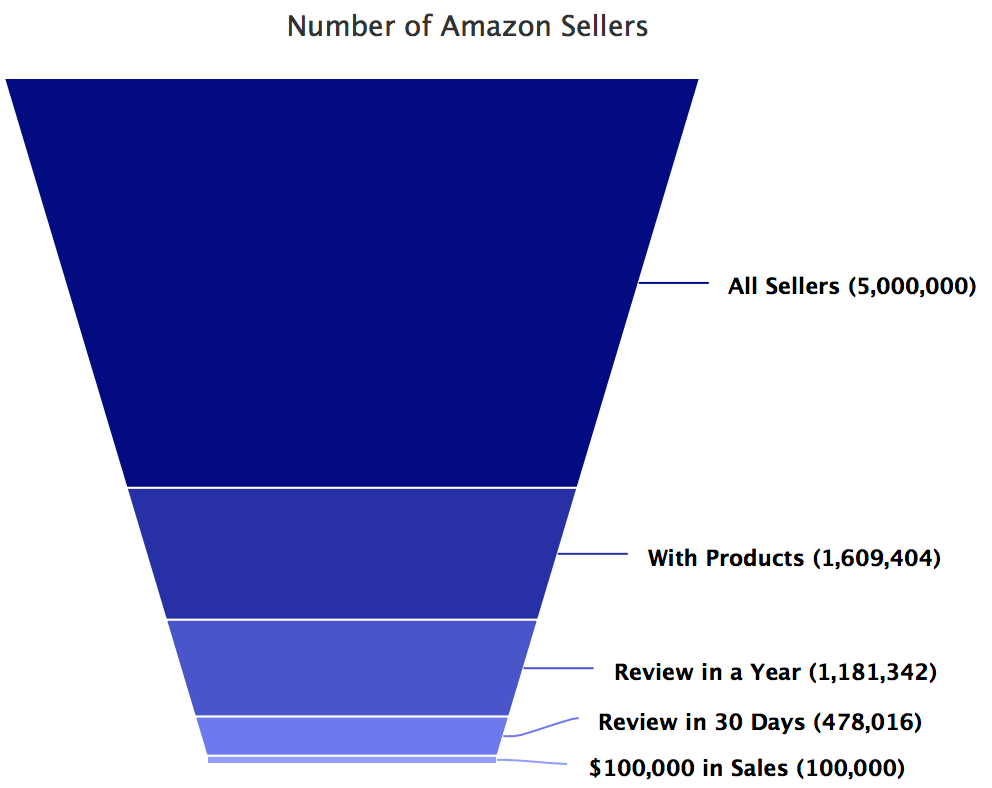Number of Amazon Sellers