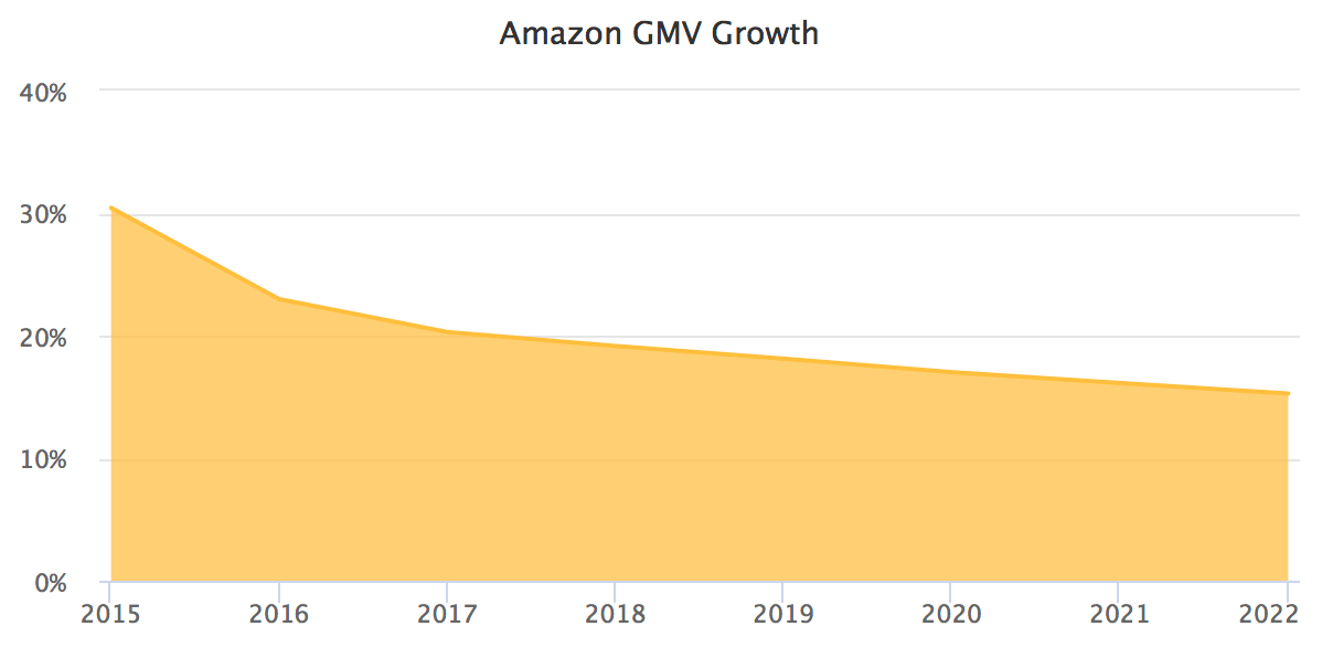 Amazon GMV growth