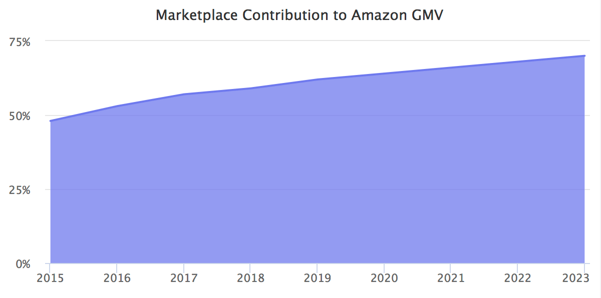Marketplace Contribution to Amazon GMV