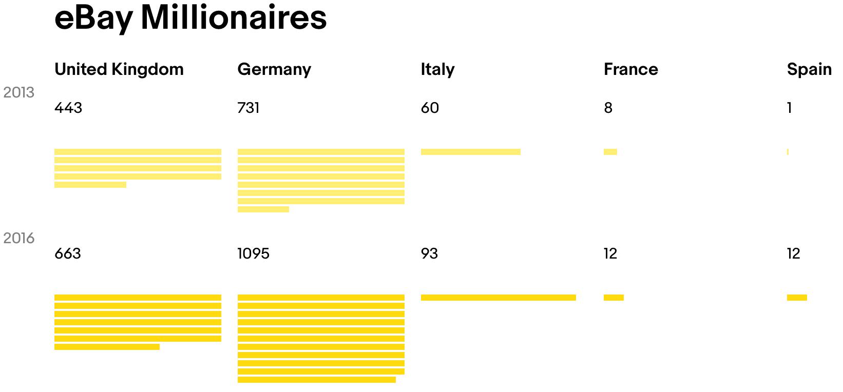 Ebay Has 1 875 Millionaire Sellers In Europe Marketplace Pulse