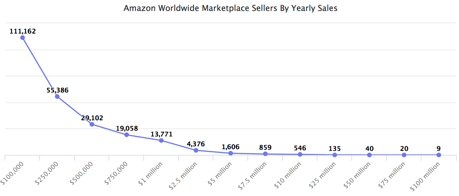Amazon Worldwide Marketplace Sellers By Yearly Sales