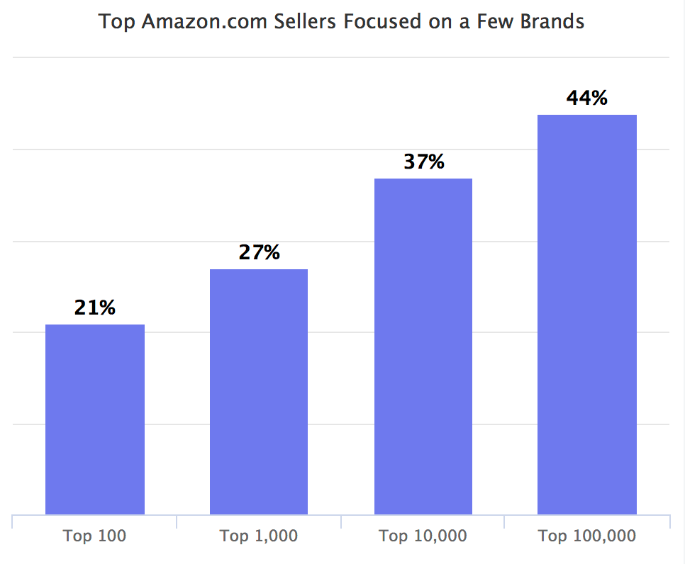 Top Amazon.com Sellers Focused on a Few Brands