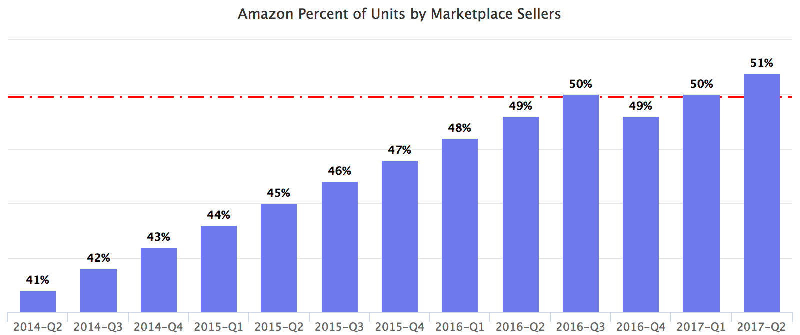 Amazon Percent of Units by Marketplace Sellers