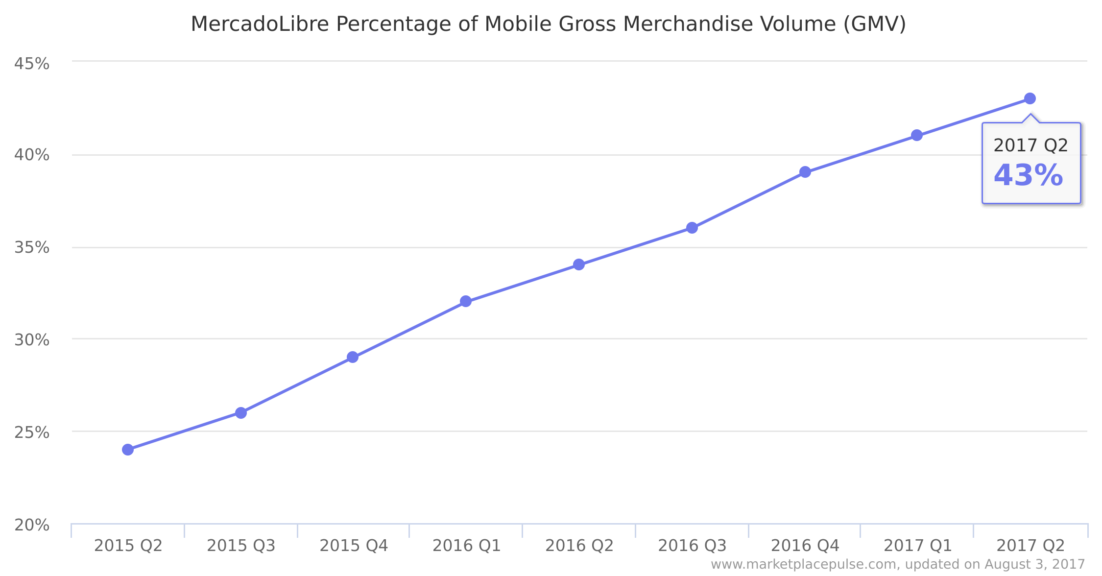 MercadoLibre Percentage of Mobile Gross Merchandise Volume (GMV)