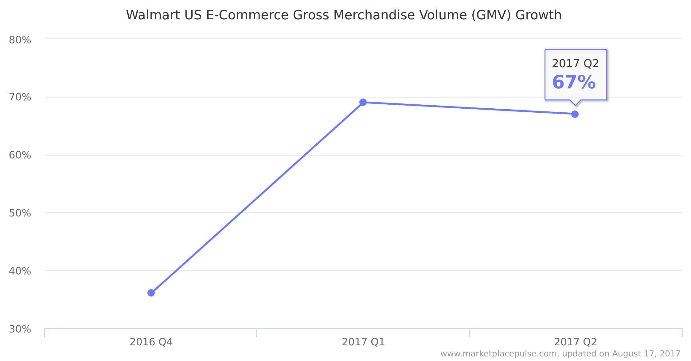 Walmart US E-Commerce Gross Merchandise Volume (GMV) Growth