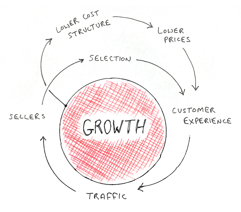 Amazon growth cycle