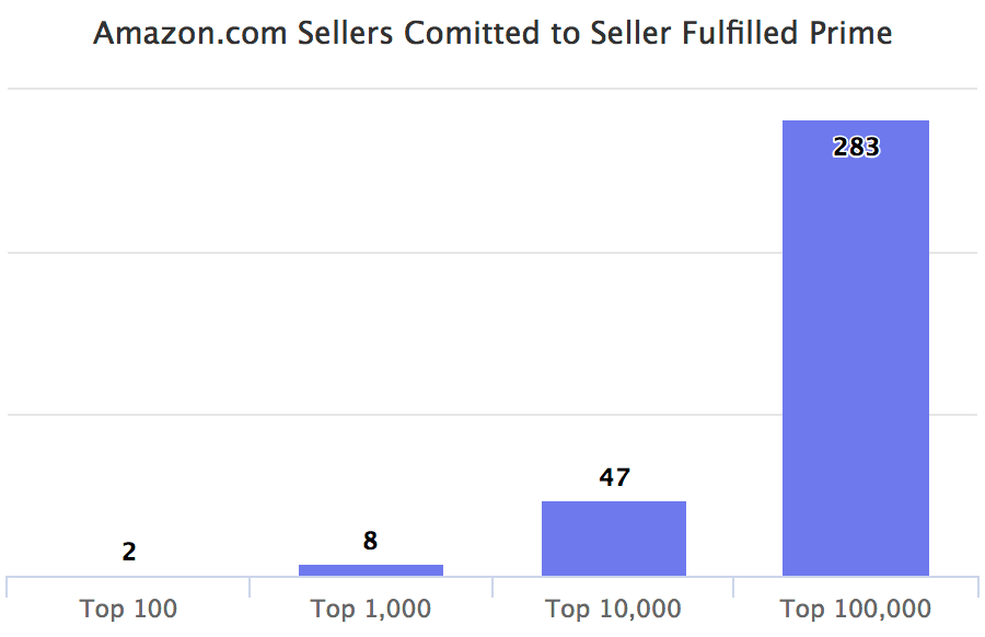 Amazon.com Sellers Committed toSeller Fulfilled Prime