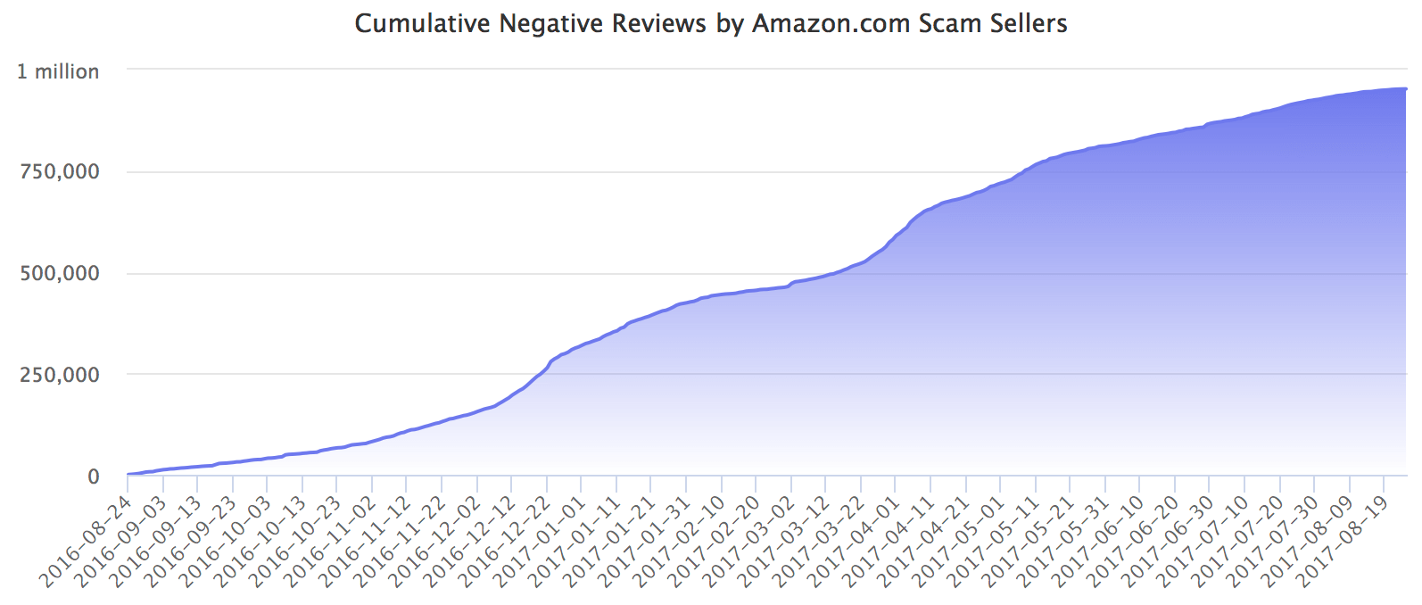 Cumulative Negative Reviews by Amazon.com Scam Sellers