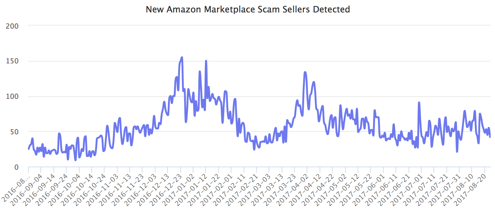 New Amazon Marketplace Scam Sellers Detected