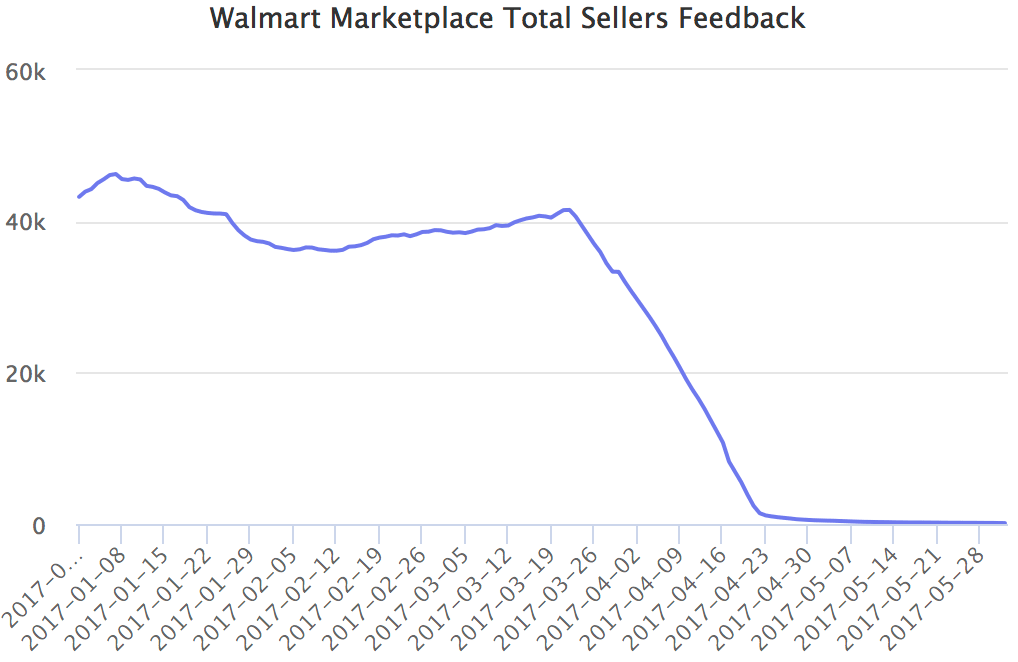 Walmart Marketplace Total Sellers Feedback