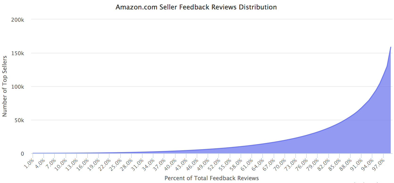 Amazon.com Seller Feedback Reviews Distribution