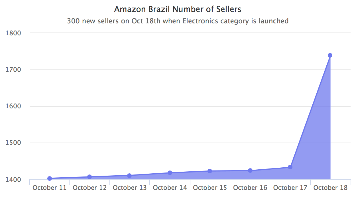 Amazon Brazil Number of Sellers