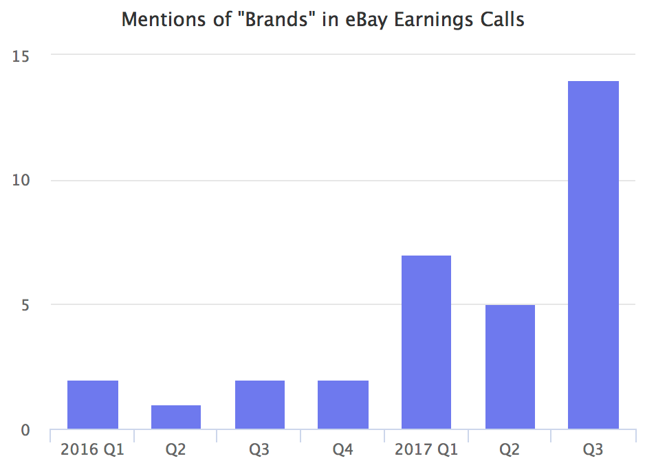 Mentions of brands in eBay earnings calls