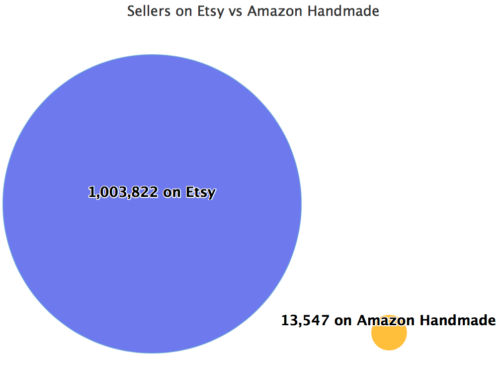 Sellers on Etsy vs Amazon Handmade