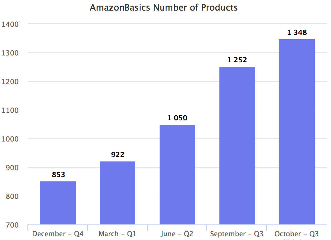 AmazonBasics Number of Products