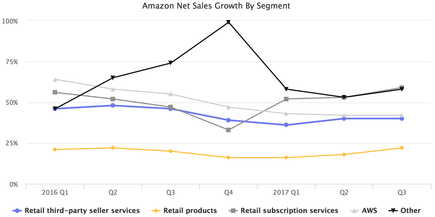 Amazon Net Sales Growth By Segment
