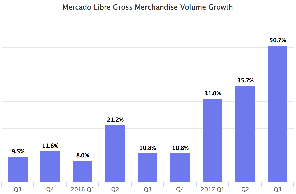 Mercado Libre Gross Merchandise Volume Growth
