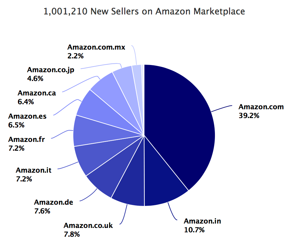 1,001,210 New Sellers on Amazon Marketplace