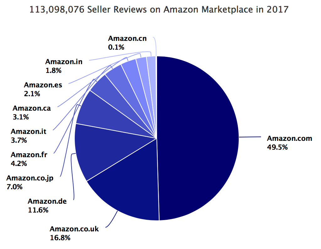 113,098,076 Seller Reviews on Amazon Marketplace in 2017