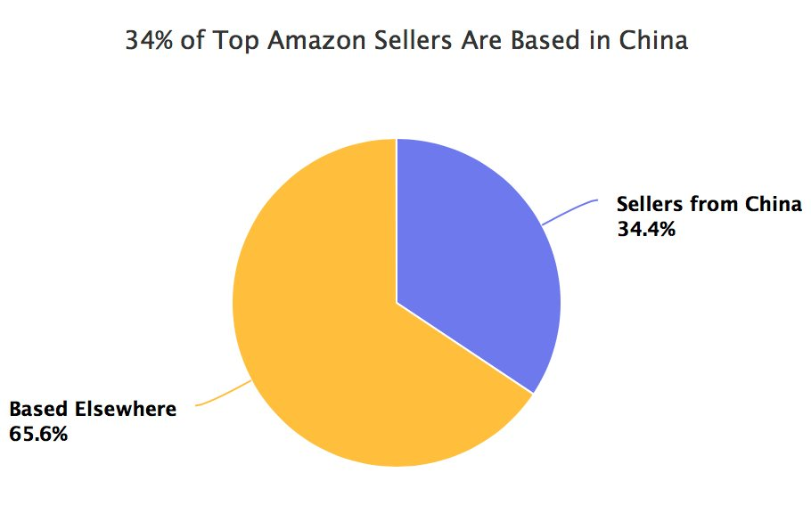 China Share of Amazon Marketplace