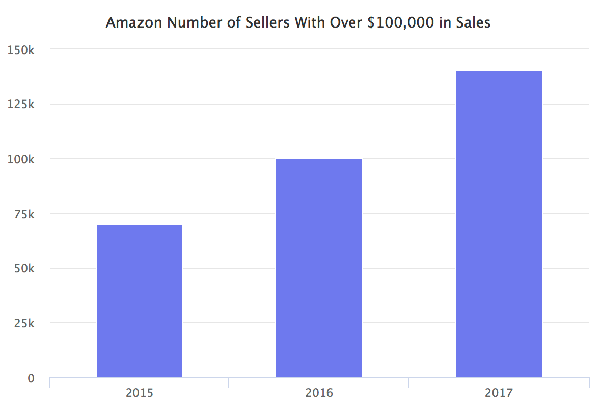 Amazon Number of Sellers With Over $100,000 in Sales